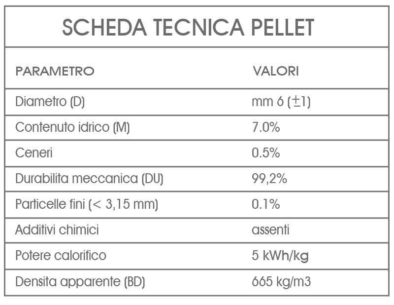 scheda tecnica pellet Turbo Calor