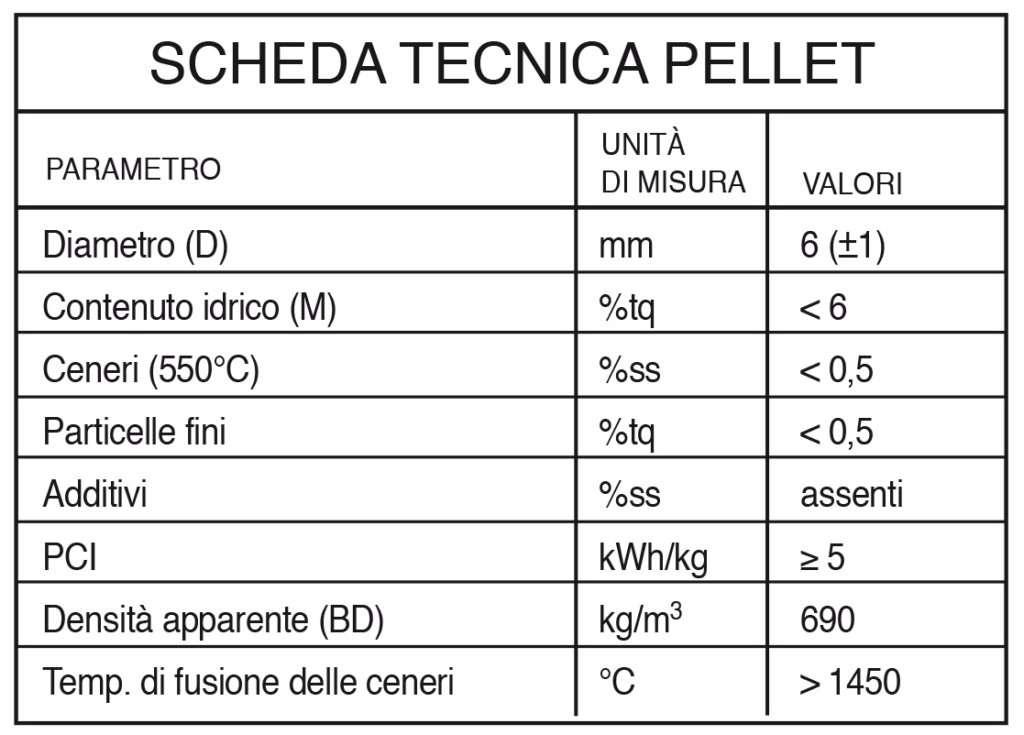 scheda tecnica pellet usa